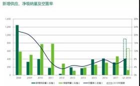 2018年第一季度北京房地产市场回顾及展望|报告解读